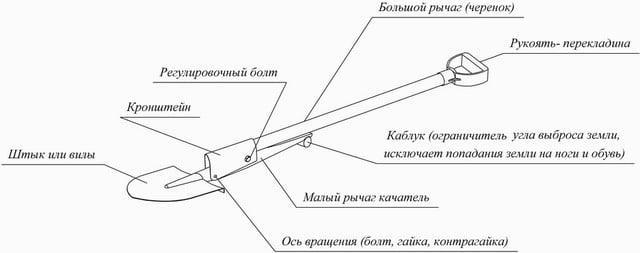 Конструкция архимедовой чудо лопаты
